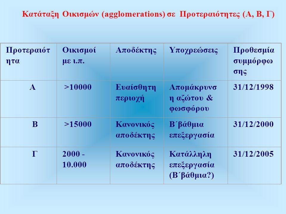Κατάταξη Οικισμών (agglomerations) σε Προτεραιότητες (Α, Β, Γ)