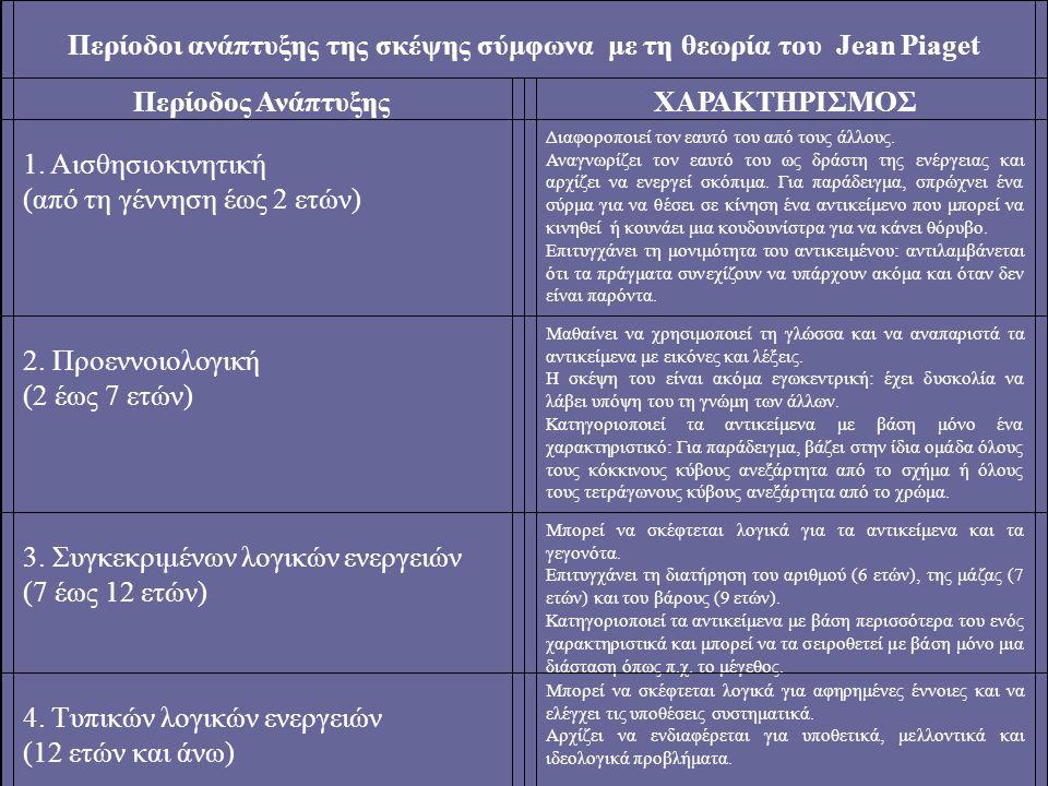 Περίοδοι ανάπτυξης της σκέψης σύμφωνα με τη θεωρία του Jean Piaget
