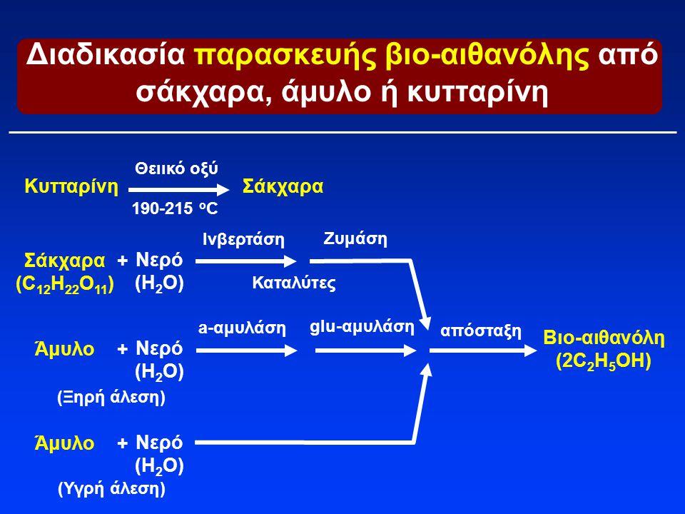Διαδικασία παρασκευής βιο-αιθανόλης από σάκχαρα, άμυλο ή κυτταρίνη