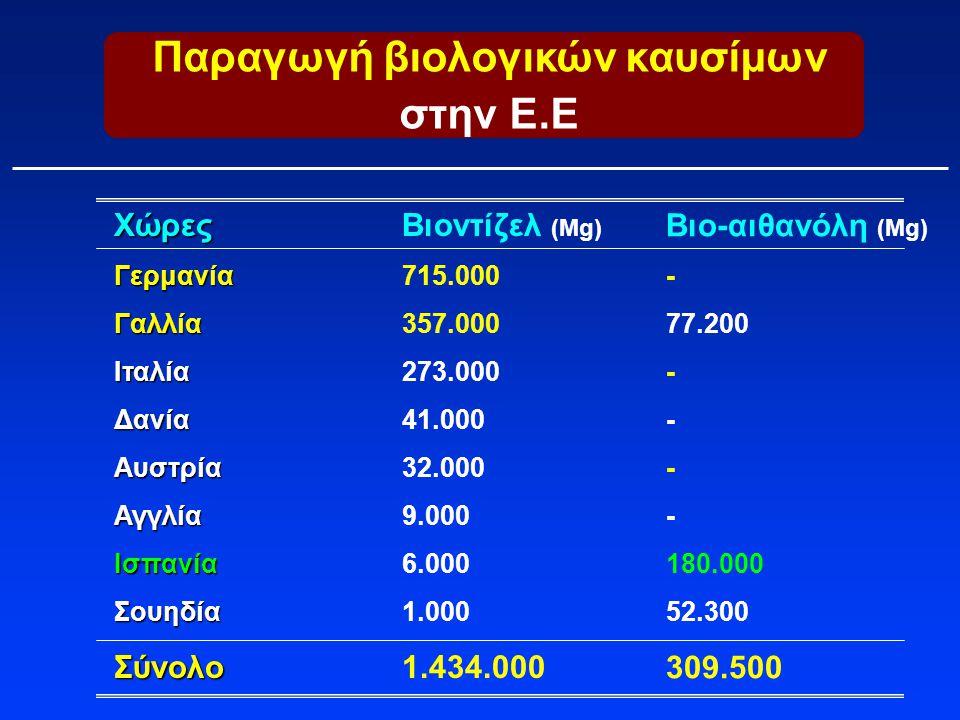 Παραγωγή βιολογικών καυσίμων στην Ε.Ε