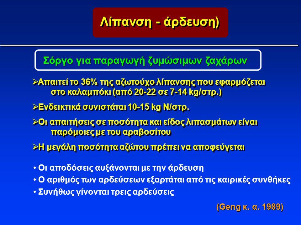 Λίπανση - άρδευση) Σόργο για παραγωγή ζυμώσιμων ζαχάρων