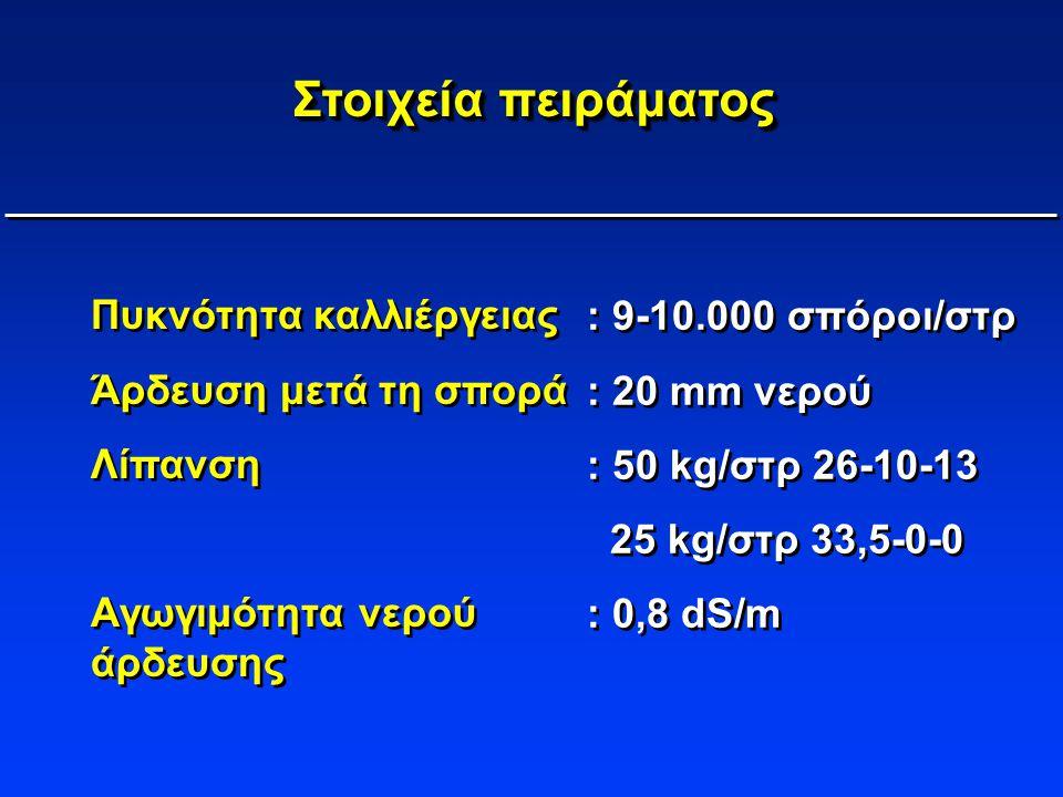 Στοιχεία πειράματος Πυκνότητα καλλιέργειας : 9-10.000 σπόροι/στρ