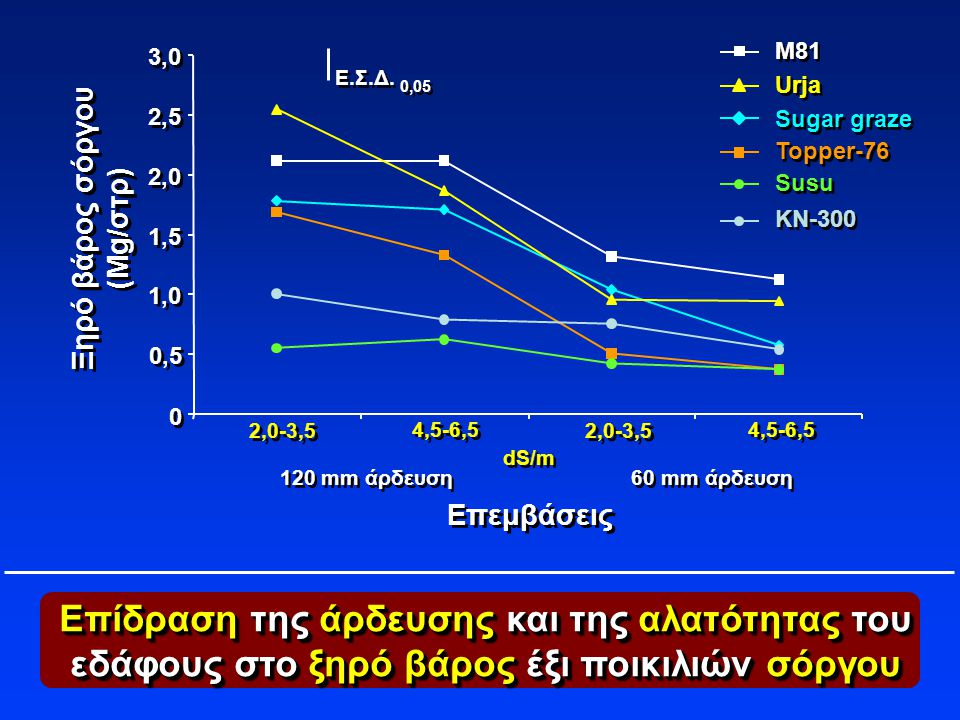 M81 3,0. Ε.Σ.Δ. Urja. 0,05. 2,5. Sugar graze. Topper-76. 2,0. Susu. Ξηρό βάρος σόργου. (Mg/στρ)
