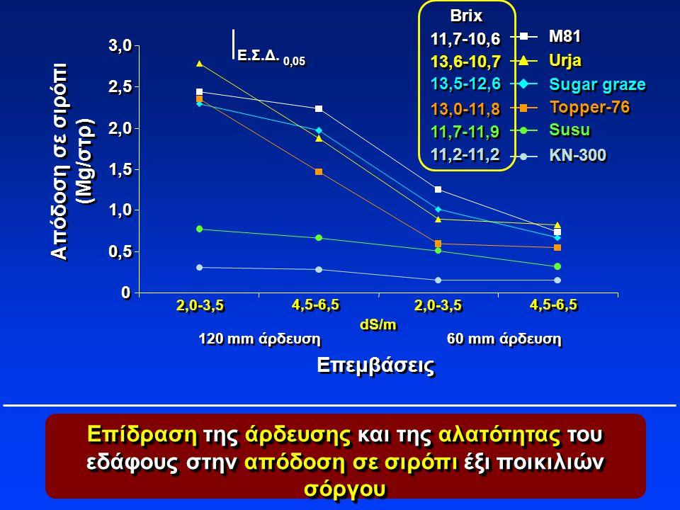 13,5-12,6 11,7-10,6. 13,6-10,7. 13,0-11,8. 11,2-11,2. 11,7-11,9. Brix. M81. 3,0. Ε.Σ.Δ. Urja.