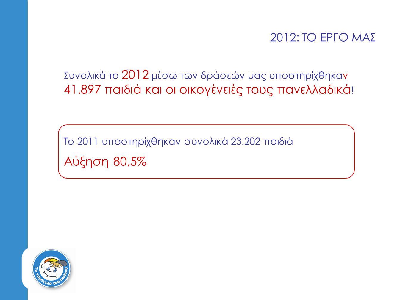 2012: ΤΟ ΕΡΓΟ ΜΑΣ Συνολικά το 2012 μέσω των δράσεών μας υποστηρίχθηκαν 41.897 παιδιά και οι οικογένειές τους πανελλαδικά!