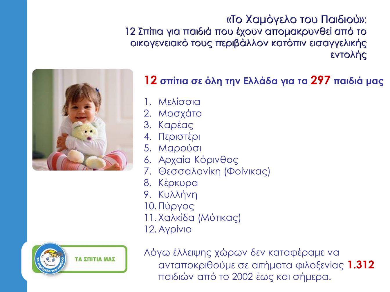 12 σπίτια σε όλη την Ελλάδα για τα 297 παιδιά μας