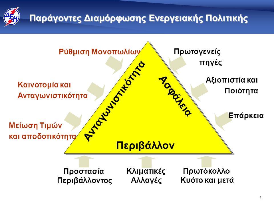 Στρατηγικές Προτεραιότητες της ΔΕΗ 2008-2015