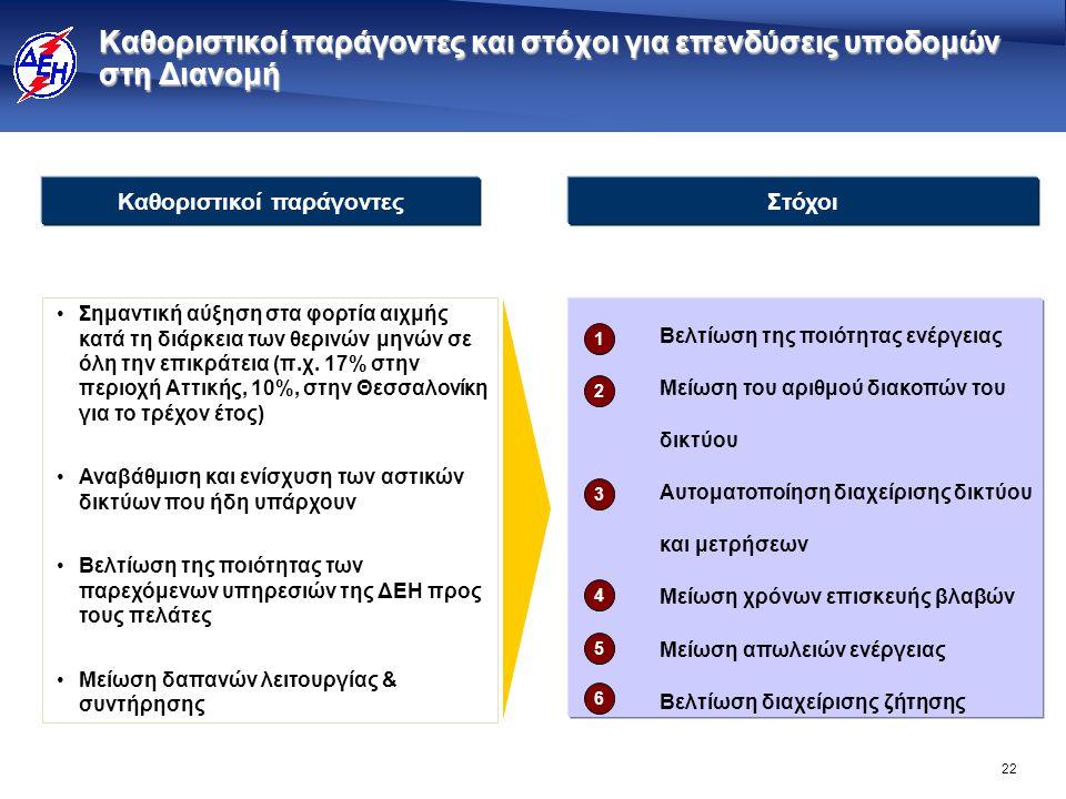 Επενδύσεις €2.8 δις (1) για τη υποδομή δικτύου Διανομής το 2008-2014 (περιλαμβάνονται στη ρυθμιζόμενη περιουσιακή βάση)