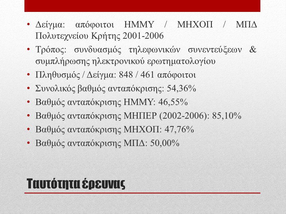 Δείγμα: απόφοιτοι ΗΜΜΥ / ΜΗΧΟΠ / ΜΠΔ Πολυτεχνείου Κρήτης 2001-2006