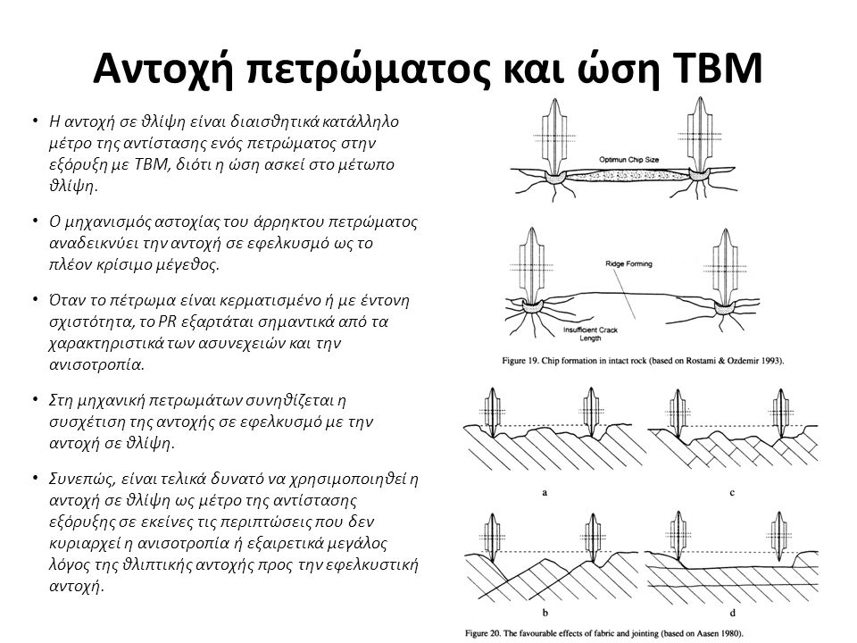 Αντοχή πετρώματος και ώση ΤΒΜ
