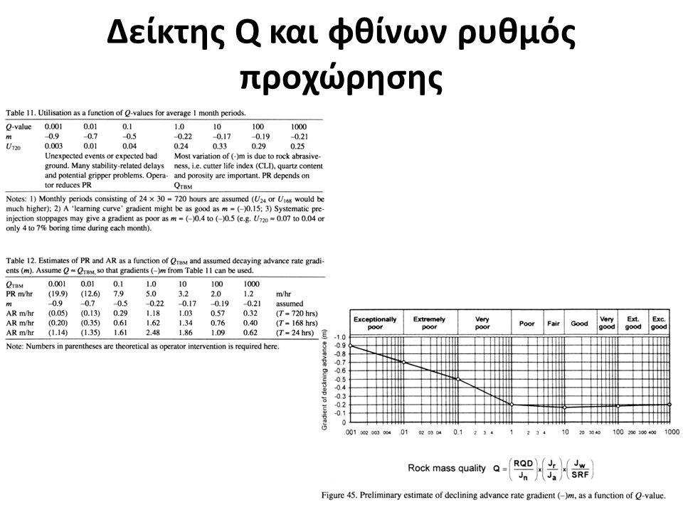 Δείκτης Q και φθίνων ρυθμός προχώρησης