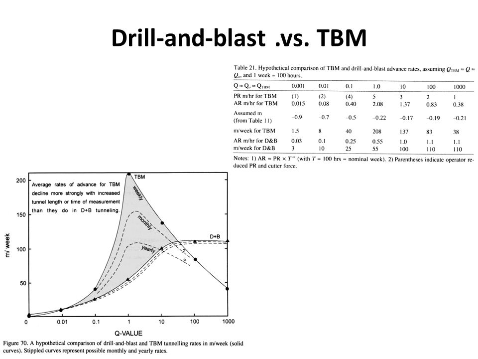 Drill-and-blast .vs. TBM