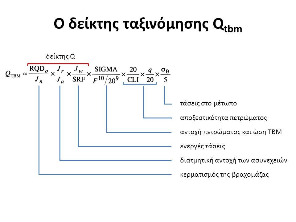 Ο δείκτης ταξινόμησης Qtbm