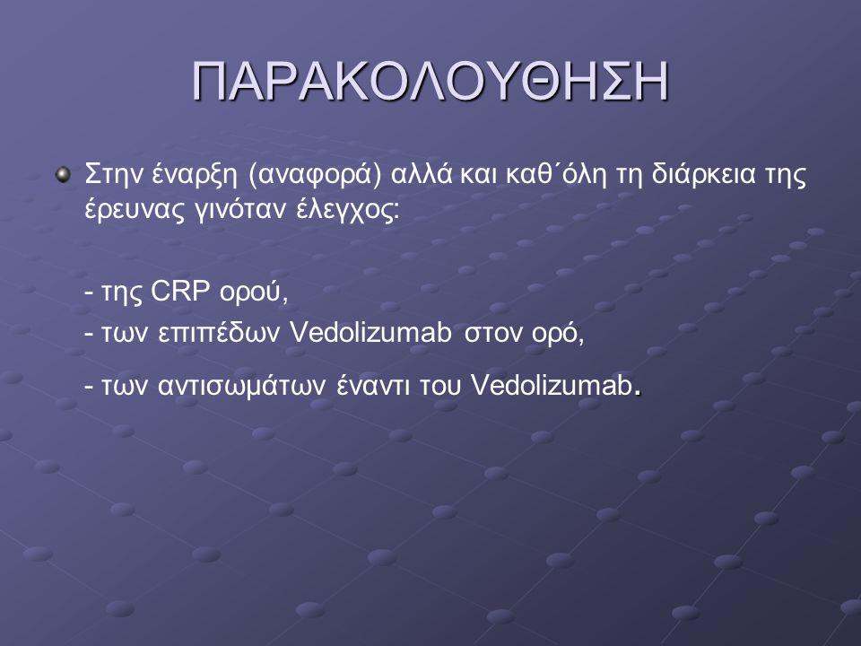 ΠΑΡΑΚΟΛΟΥΘΗΣΗ Στην έναρξη (αναφορά) αλλά και καθ΄όλη τη διάρκεια της έρευνας γινόταν έλεγχος: - της CRP ορού,