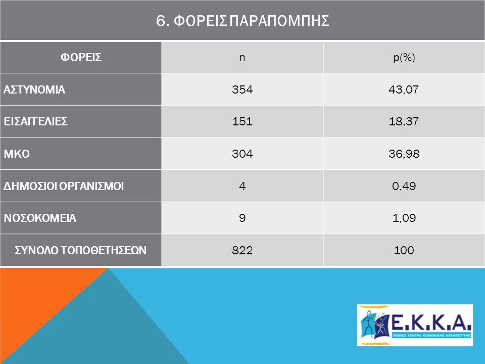 6. ΦΟΡΕΙΣ ΠΑΡΑΠΟΜΠΗΣ ΦΟΡΕΙΣ n p(%) ΑΣΤΥΝΟΜΙΑ 354 43,07 ΕΙΣΑΓΓΕΛΙΕΣ 151