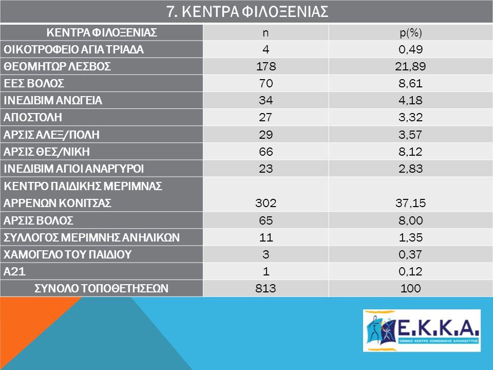 7. ΚΕΝΤΡΑ ΦΙΛΟΞΕΝΙΑΣ ΚΕΝΤΡΑ ΦΙΛΟΞΕΝΙΑΣ n p(%) ΟΙΚΟΤΡΟΦΕΙΟ ΑΓΙΑ ΤΡΙΑΔΑ