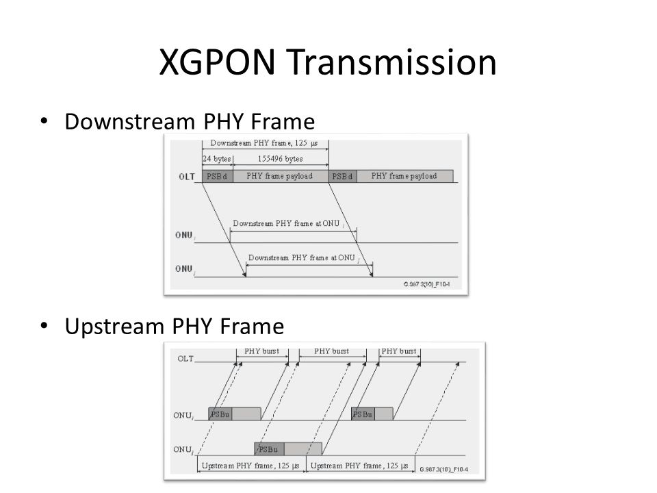 XGPON Transmission Downstream PHY Frame Upstream PHY Frame
