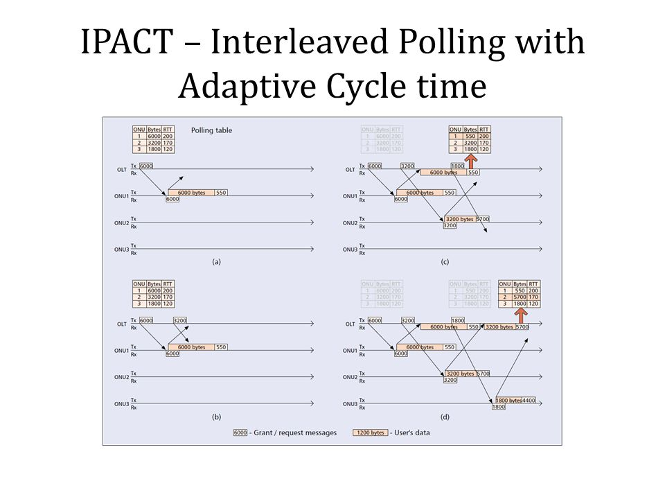 IPACT – Interleaved Polling with Adaptive Cycle time