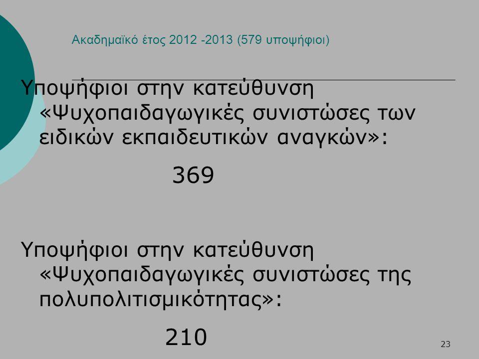 Ακαδημαϊκό έτος 2012 -2013 (579 υποψήφιοι)
