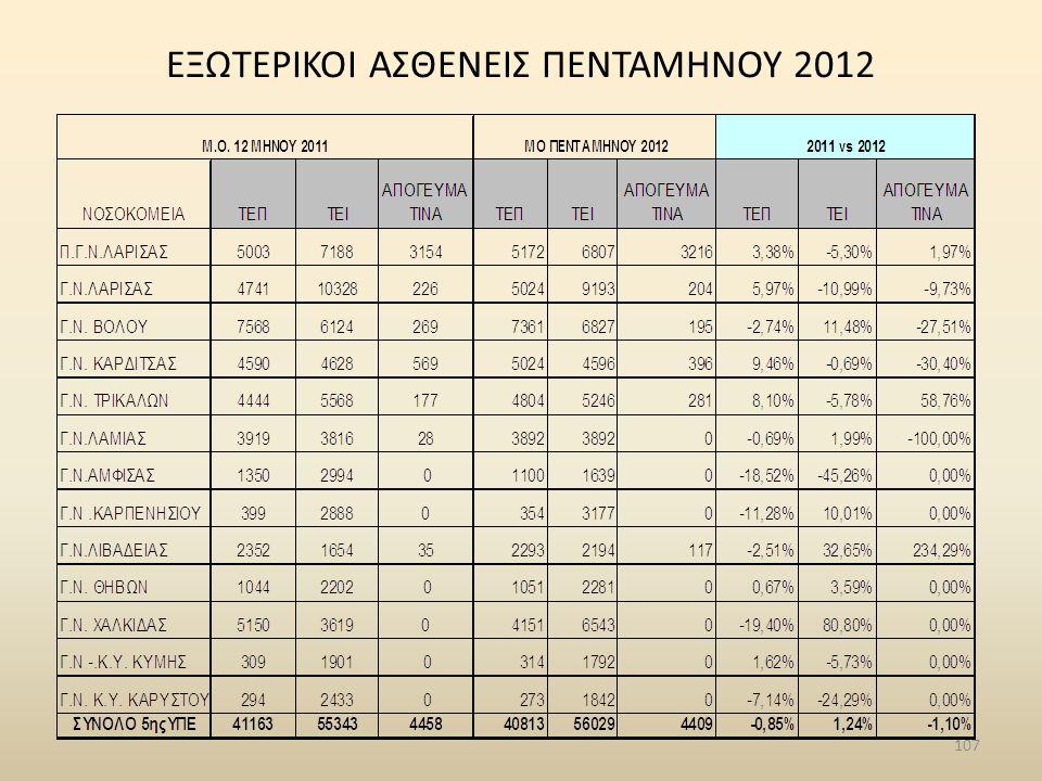 ΕΞΩΤΕΡΙΚΟΙ ΑΣΘΕΝΕΙΣ ΠΕΝΤΑΜΗΝΟΥ 2012