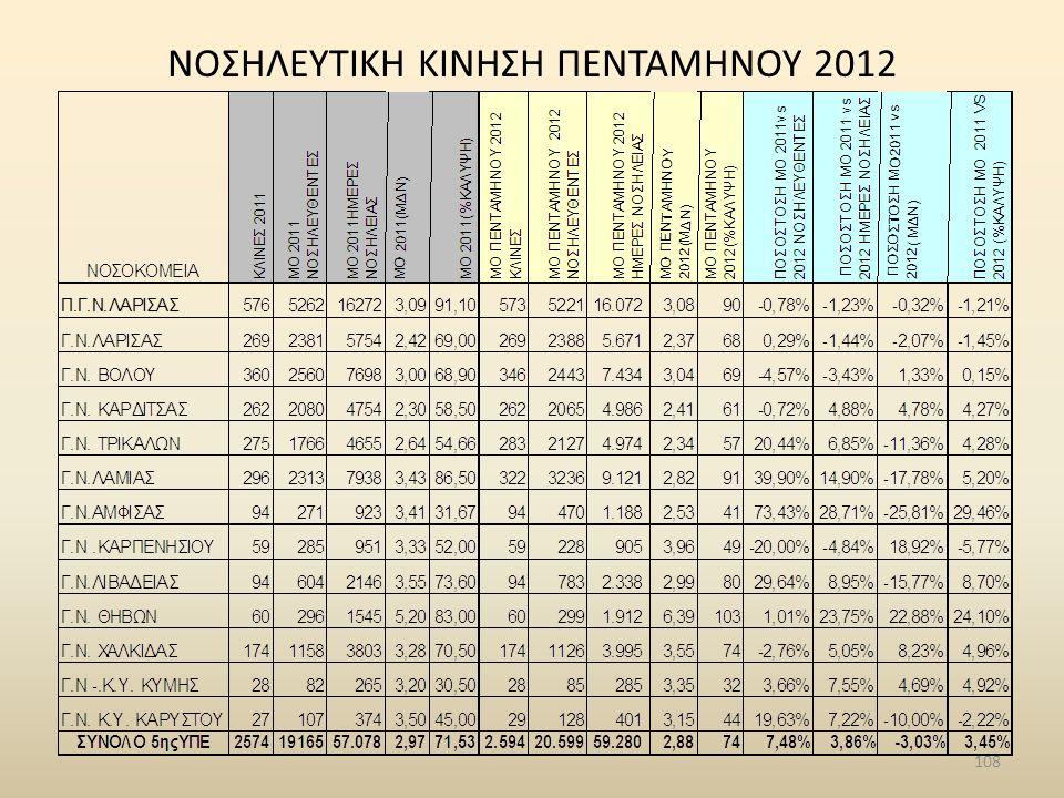 NΟΣΗΛΕΥΤΙΚΗ ΚΙΝΗΣΗ ΠΕΝΤΑΜΗΝΟΥ 2012