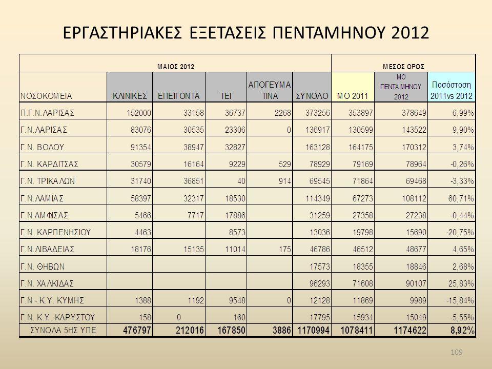 ΕΡΓΑΣΤΗΡΙΑΚΕΣ ΕΞΕΤΑΣΕΙΣ ΠΕΝΤΑΜΗΝΟΥ 2012