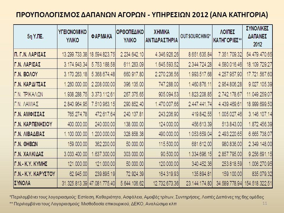 ΠΡΟΥΠΟΛΟΓΙΣΜΟΣ ΔΑΠΑΝΩΝ ΑΓΟΡΩΝ - ΥΠΗΡΕΣΙΩΝ 2012 (ΑΝΑ ΚΑΤΗΓΟΡΙΑ)