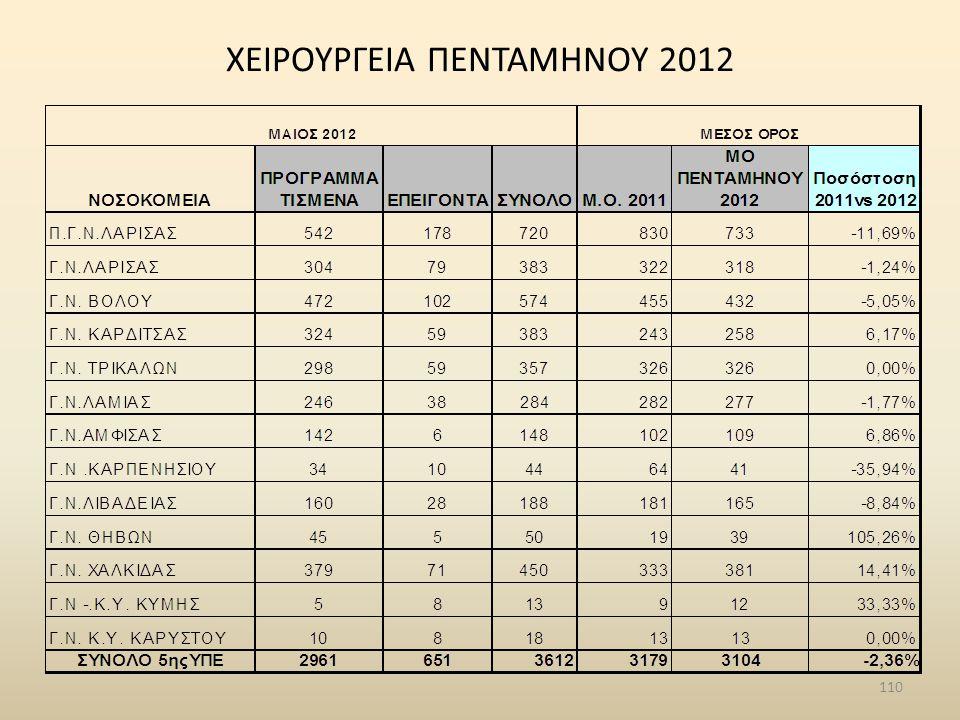 ΧΕΙΡΟΥΡΓΕΙΑ ΠΕΝΤΑΜΗΝΟΥ 2012