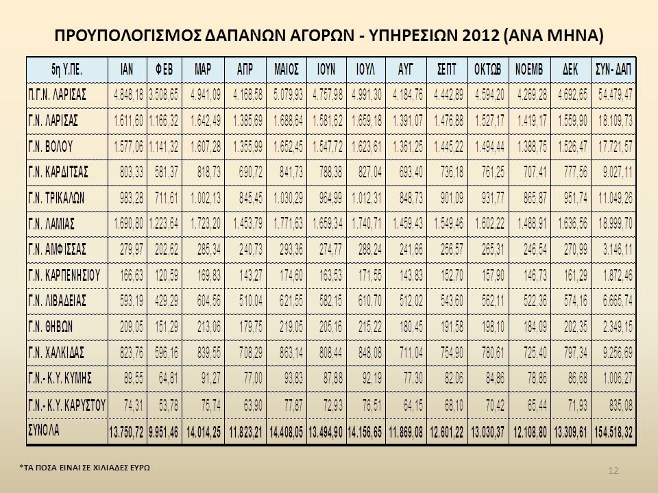 ΠΡΟΥΠΟΛΟΓΙΣΜΟΣ ΔΑΠΑΝΩΝ ΑΓΟΡΩΝ - ΥΠΗΡΕΣΙΩΝ 2012 (ΑΝΑ ΜΗΝΑ)