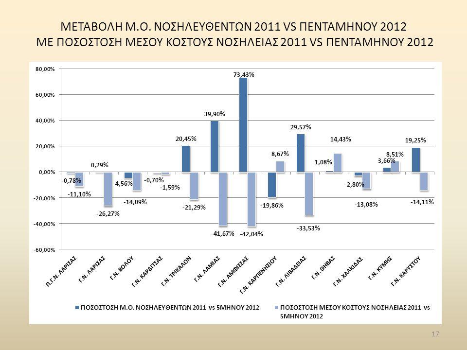 ΜΕΤΑΒΟΛΗ Μ.Ο. ΝΟΣΗΛΕYΘΕΝΤΩΝ 2011 VS ΠΕΝΤΑΜΗΝΟΥ 2012 ME ΠΟΣΟΣΤΟΣΗ ΜΕΣΟΥ ΚΟΣΤΟΥΣ ΝΟΣΗΛΕΙΑΣ 2011 VS ΠΕΝΤΑΜΗΝΟΥ 2012