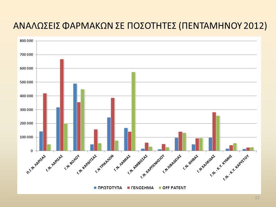 ΑΝΑΛΩΣΕΙΣ ΦΑΡΜΑΚΩΝ ΣΕ ΠΟΣΟΤΗΤΕΣ (ΠΕΝΤΑΜΗΝΟΥ 2012)