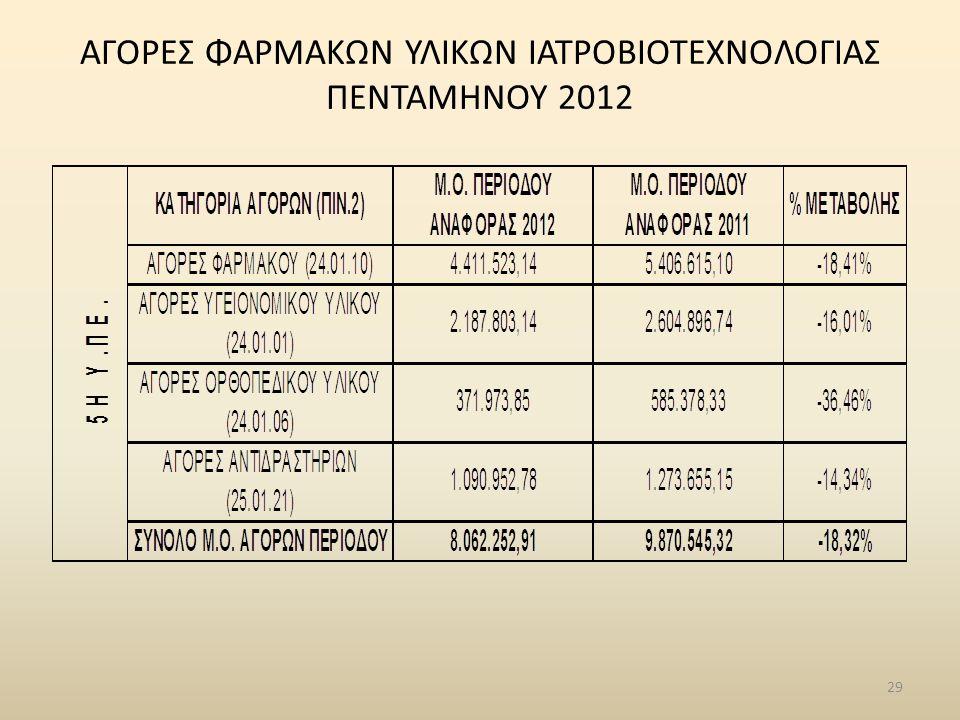 ΑΓΟΡΕΣ ΦΑΡΜΑΚΩΝ ΥΛΙΚΩΝ ΙΑΤΡΟΒΙΟΤΕΧΝΟΛΟΓΙΑΣ ΠΕΝΤΑΜΗΝΟΥ 2012