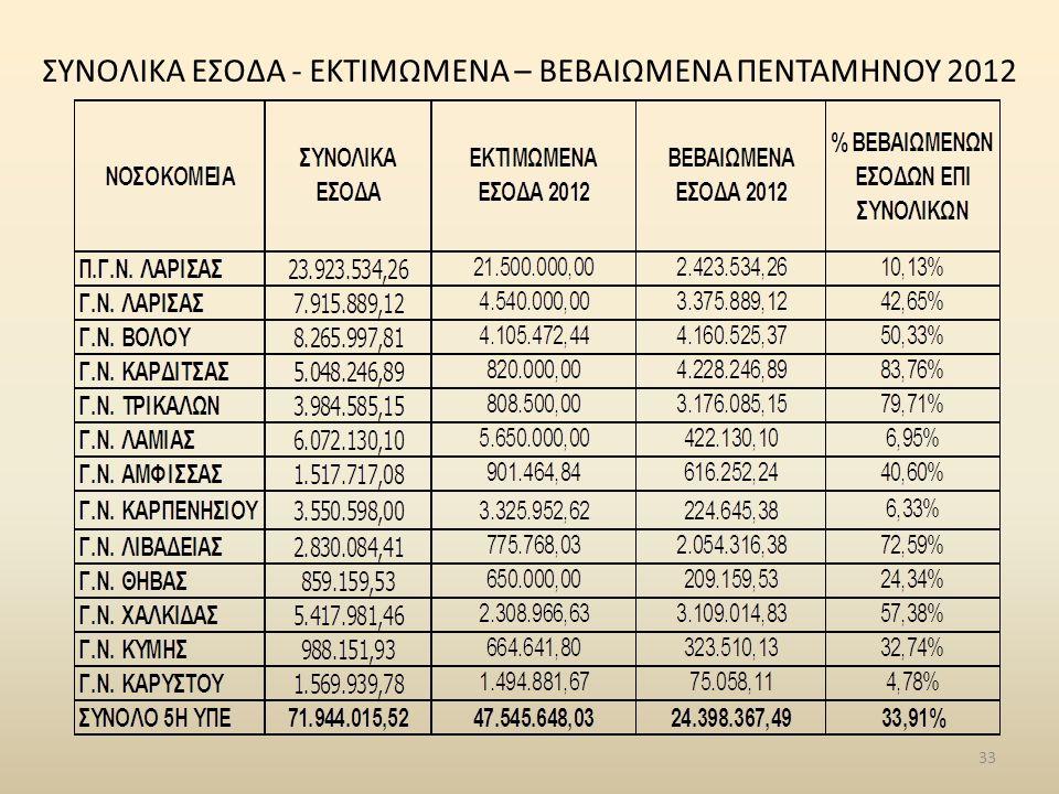 ΣΥΝΟΛΙΚΑ ΕΣΟΔΑ - ΕΚΤΙΜΩΜΕΝΑ – ΒΕΒΑΙΩΜΕΝΑ ΠΕΝΤΑΜΗΝΟΥ 2012
