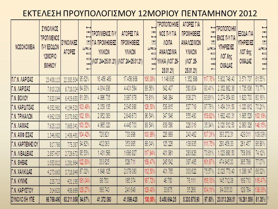 ΕΚΤΕΛΕΣΗ ΠΡΟΥΠΟΛΟΓΙΣΜΟΥ 12ΜΟΡΙΟΥ ΠΕΝΤΑΜΗΝΟΥ 2012