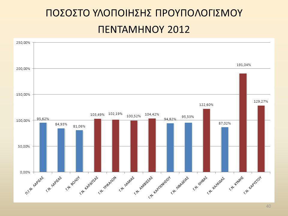 ΠΟΣΟΣΤΟ ΥΛΟΠΟΙΗΣΗΣ ΠΡΟΥΠΟΛΟΓΙΣΜΟΥ ΠΕΝΤΑΜΗΝΟΥ 2012