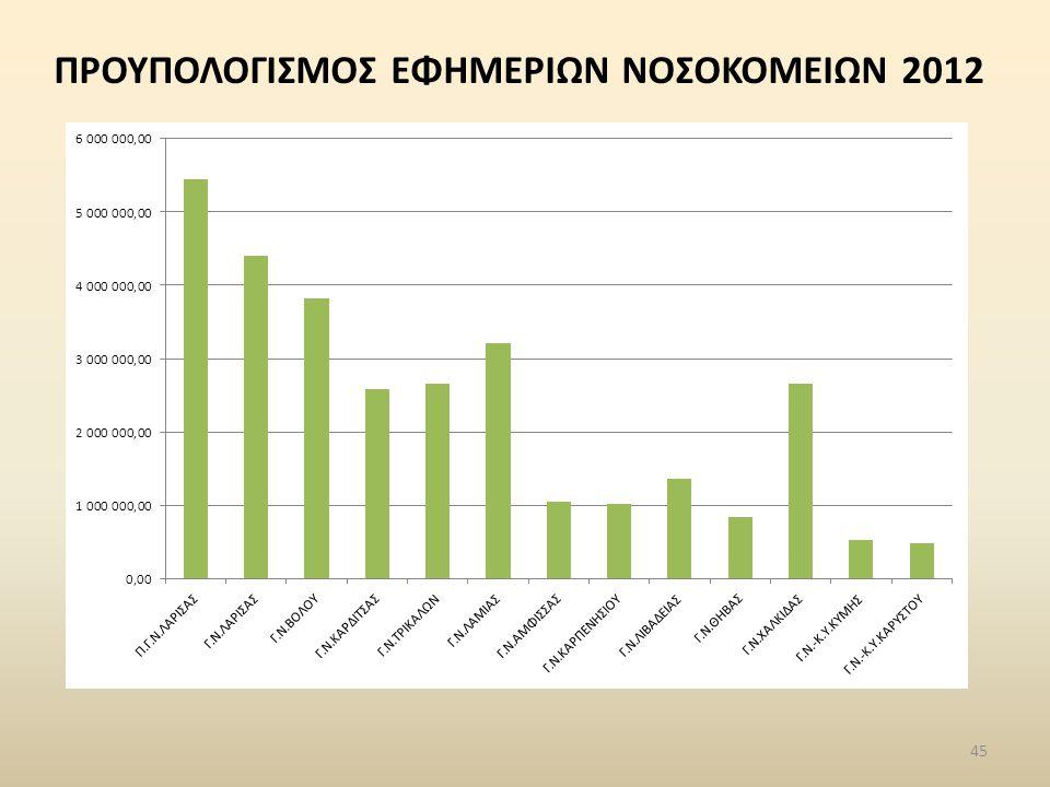 ΠΡΟΥΠΟΛΟΓΙΣΜΟΣ ΕΦΗΜΕΡΙΩΝ ΝΟΣΟΚΟΜΕΙΩΝ 2012