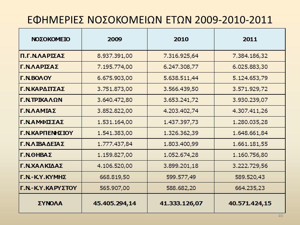 ΕΦΗΜΕΡΙΕΣ ΝΟΣΟΚΟΜΕΙΩΝ ΕΤΩΝ 2009-2010-2011