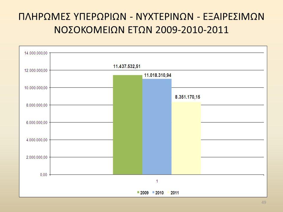 ΠΛΗΡΩΜΕΣ ΥΠΕΡΩΡΙΩN - ΝΥΧΤΕΡΙΝΩN - ΕΞΑΙΡΕΣΙΜΩΝ ΝΟΣΟΚΟΜΕΙΩΝ ΕΤΩΝ 2009-2010-2011
