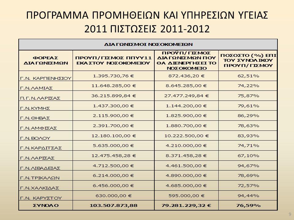 ΠΡΟΓΡΑΜΜΑ ΠΡΟΜΗΘΕΙΩΝ ΚΑΙ ΥΠΗΡΕΣΙΩΝ ΥΓΕΙΑΣ 2011 ΠΙΣΤΩΣΕΙΣ 2011-2012