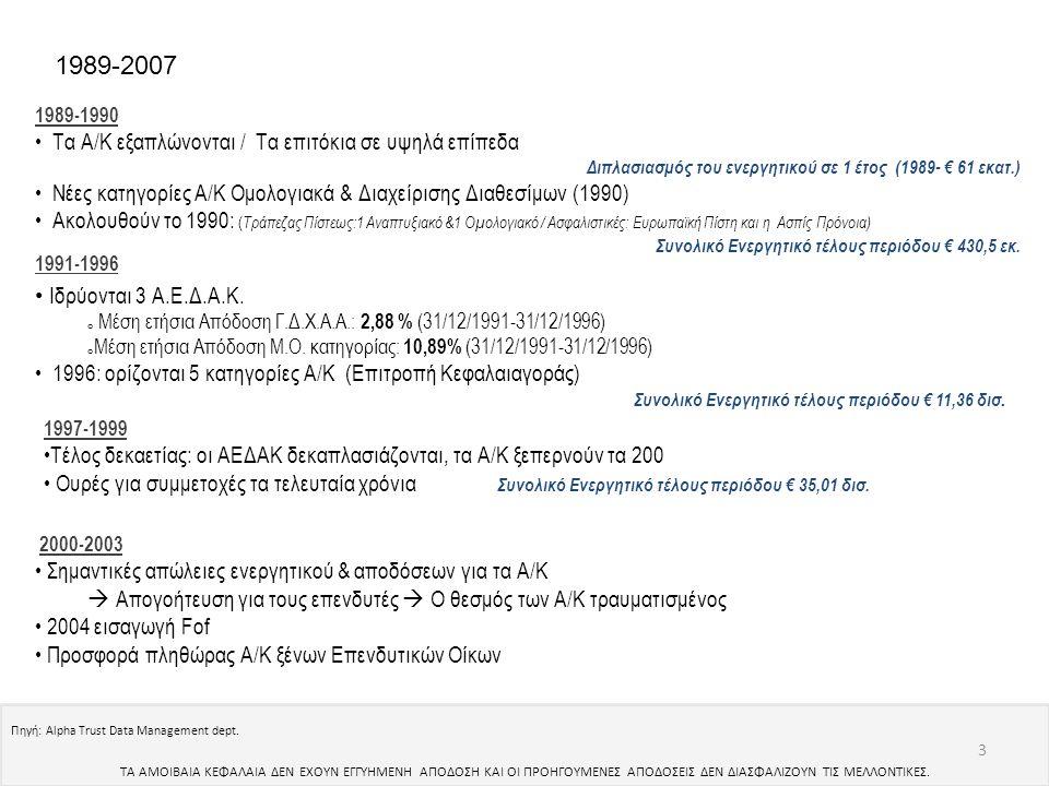 1989-2007 Τα Α/Κ εξαπλώνονται / Τα επιτόκια σε υψηλά επίπεδα