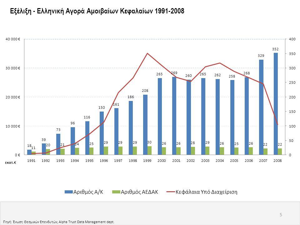 Εξέλιξη - Ελληνική Αγορά Αμοιβαίων Κεφαλαίων 1991-2008