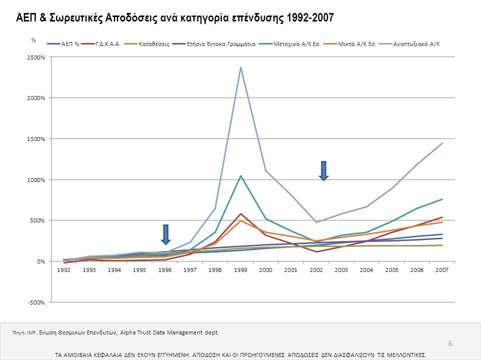 ΑΕΠ & Σωρευτικές Αποδόσεις ανά κατηγορία επένδυσης 1992-2007