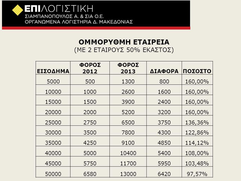 (ΜΕ 2 ΕΤΑΙΡΟΥΣ 50% ΕΚΑΣΤΟΣ)
