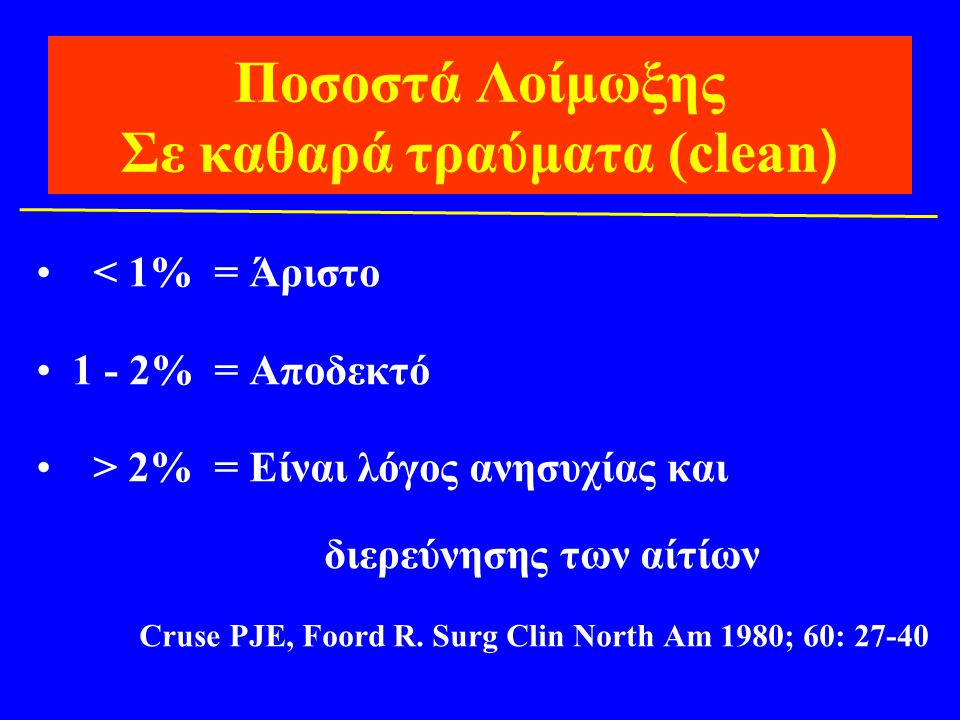 Ποσοστά Λοίμωξης Σε καθαρά τραύματα (clean)