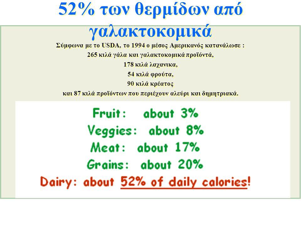 52% των θερμίδων από γαλακτοκομικά