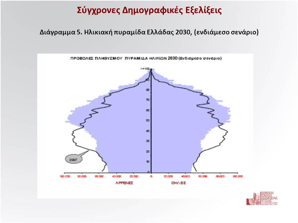 Σύγχρονες Δημογραφικές Εξελίξεις Διάγραμμα 5