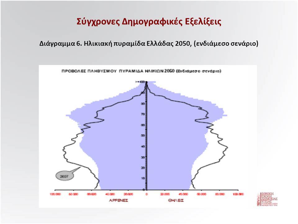 Σύγχρονες Δημογραφικές Εξελίξεις Διάγραμμα 6