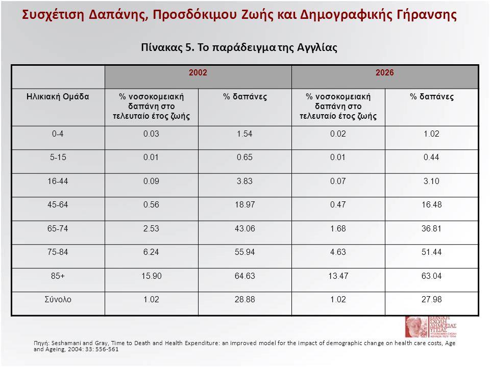 % νοσοκομειακή δαπάνη στο τελευταίο έτος ζωής