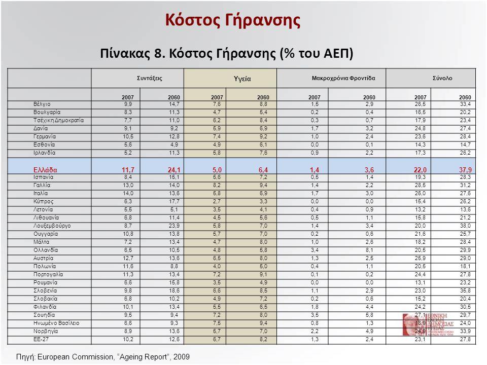 Πίνακας 8. Κόστος Γήρανσης (% του ΑΕΠ)