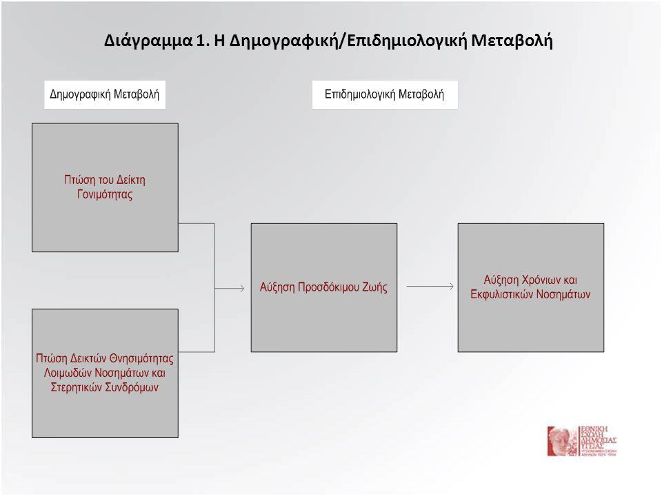 Διάγραμμα 1. Η Δημογραφική/Επιδημιολογική Μεταβολή